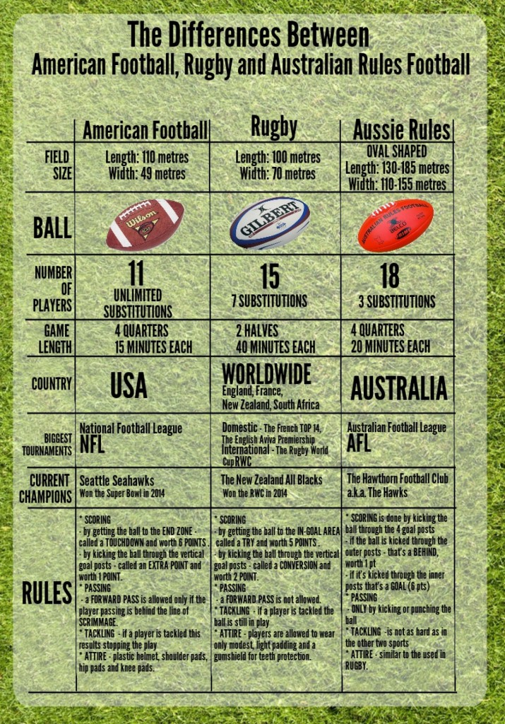difference-between-american-football-rugby-and-australian-football
